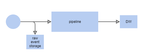 simple processing pipeline