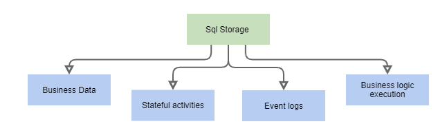 sql db usage scenarios